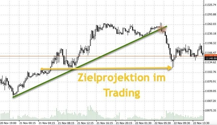 DAX-Trade Zielprojektion 11.120