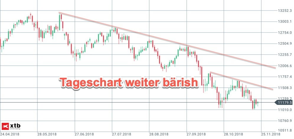 Trendlinien down im DAX-Tageschart