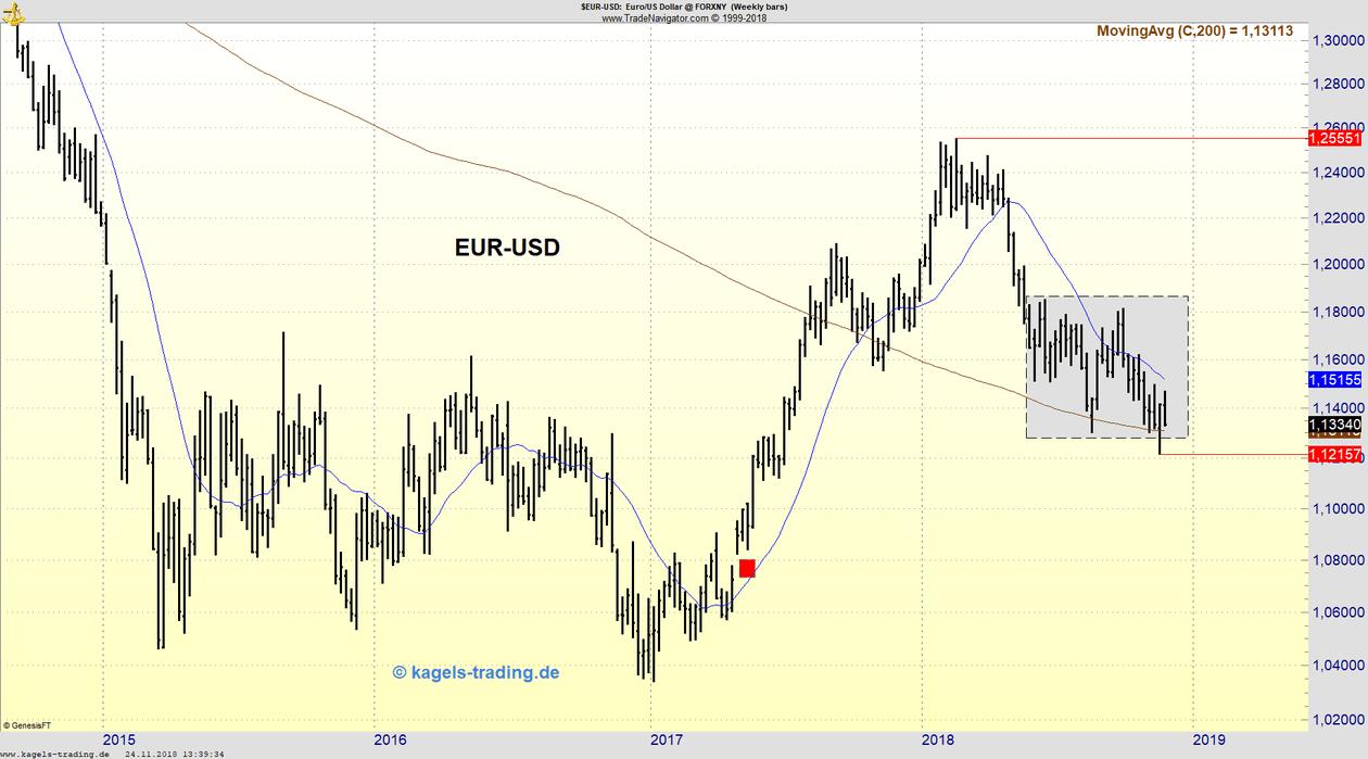 Wochenchart EUR/USD mit gleitenden Durchschnitten