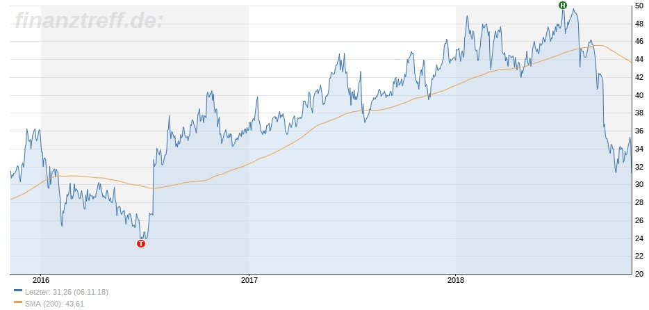 Chart 3 Jahre Zalando Aktie