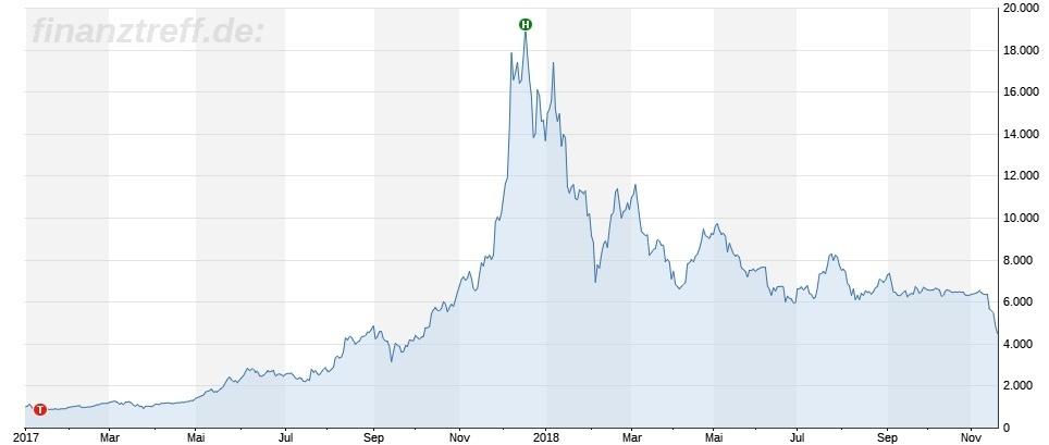 Entwicklung des Bitcoin 2 Jahre