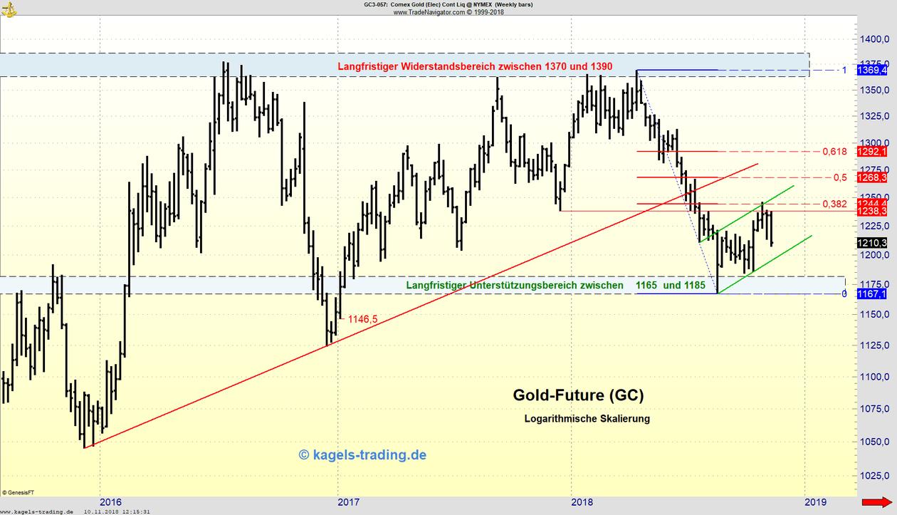 Wochenchart des Gold-Futures in der Analyse