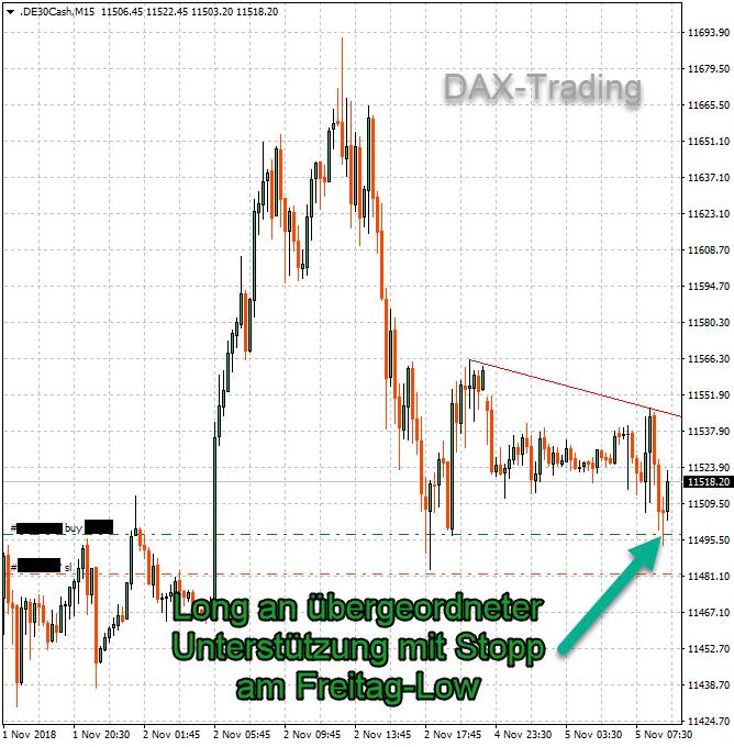 Trading-Chance an der 11500 im DAX