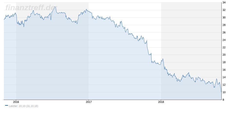 Aktienchart von GE - 01.11.2018