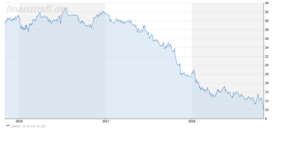 General Electric Aktienkurs