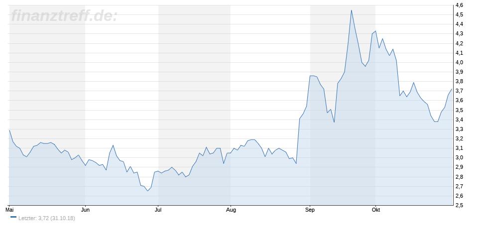 Ballard Power-Aktie in Trading-Range