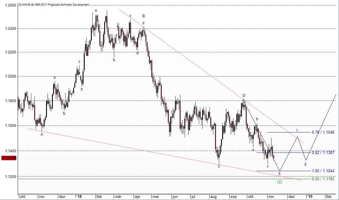 Euro-Chart nach Elliott-Wellen vom 10.11.2018