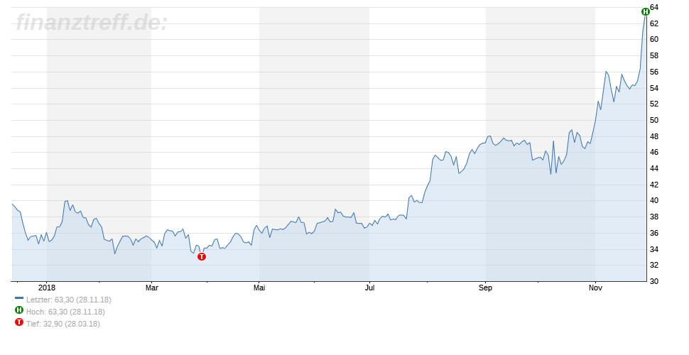 1-Jahres-Chart von Eckert & Ziegler vom 28.11.2018