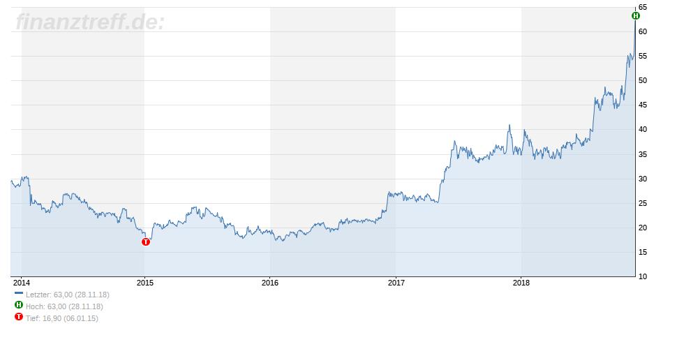 5-Jahres-Chart von Eckert & Ziegler vom 28.11.2018