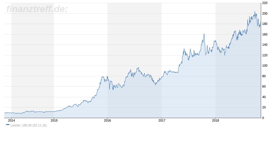Chart der Hypoport-Aktie vom 02.11.2018