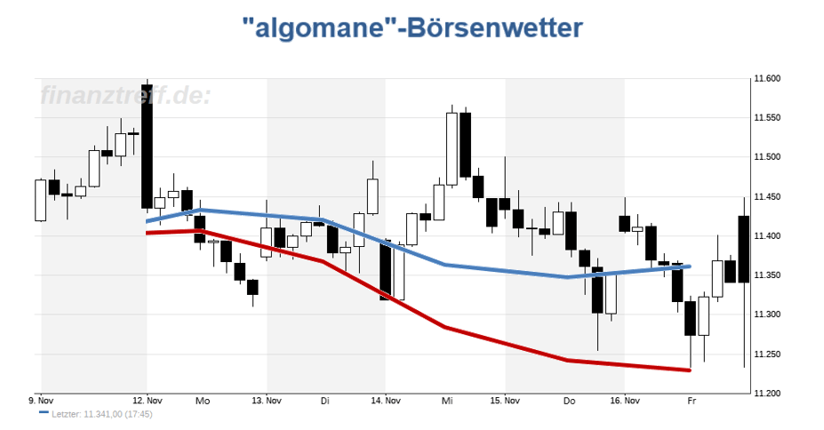 DAX-Chart mit Wetteralgorithmus der Vorwoche (KW46 / 2018)