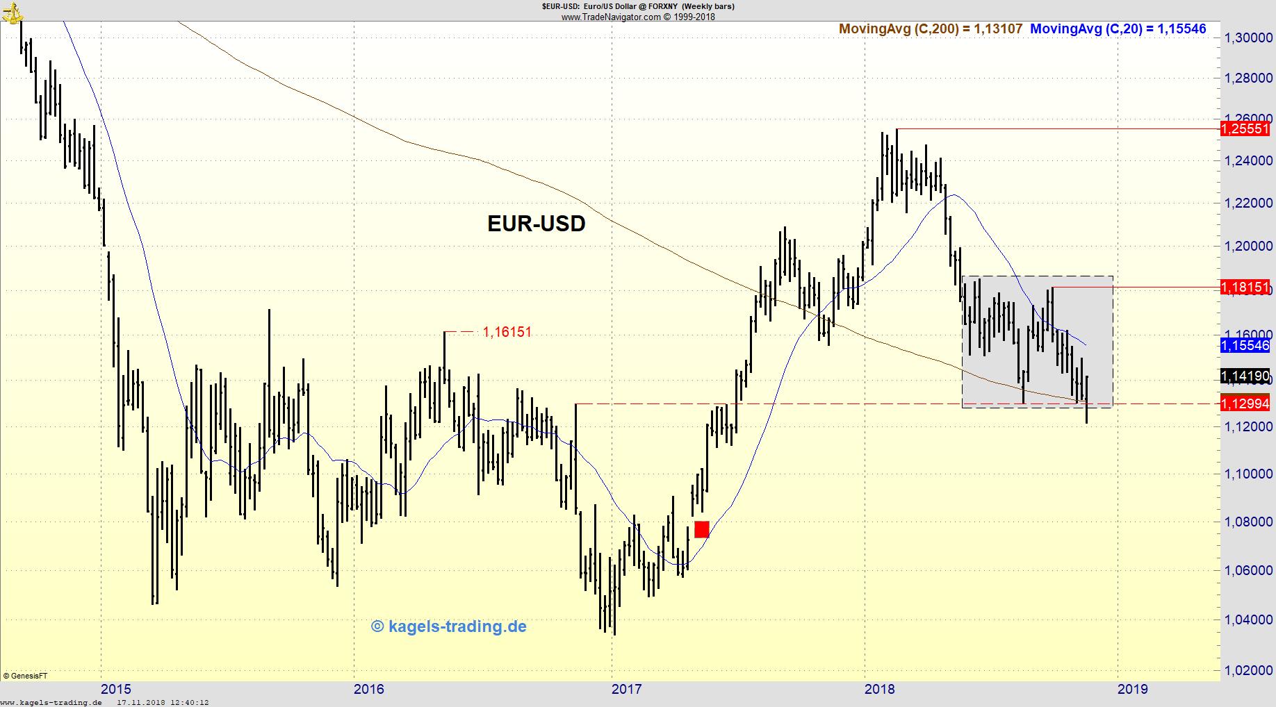 EUR/USD Wochenchart mit Trading-Range