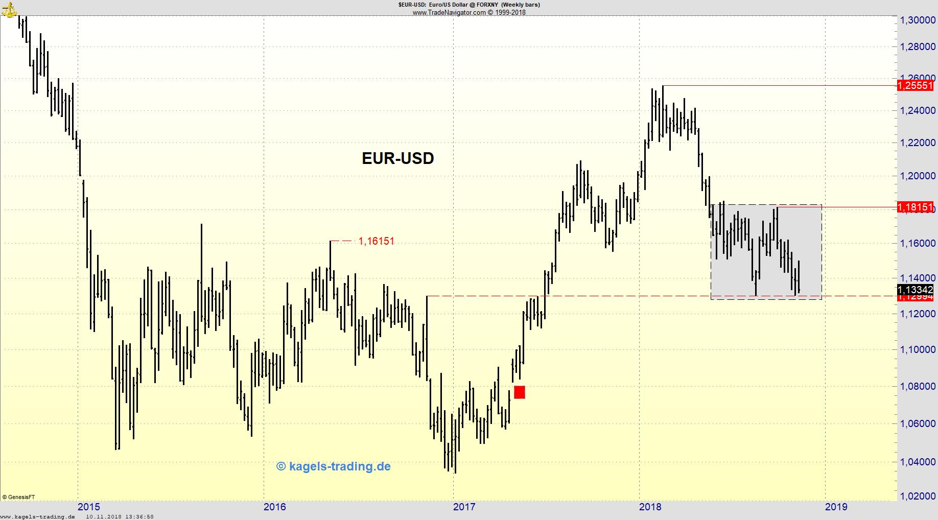 Chartbild EUR/USD mit Box
