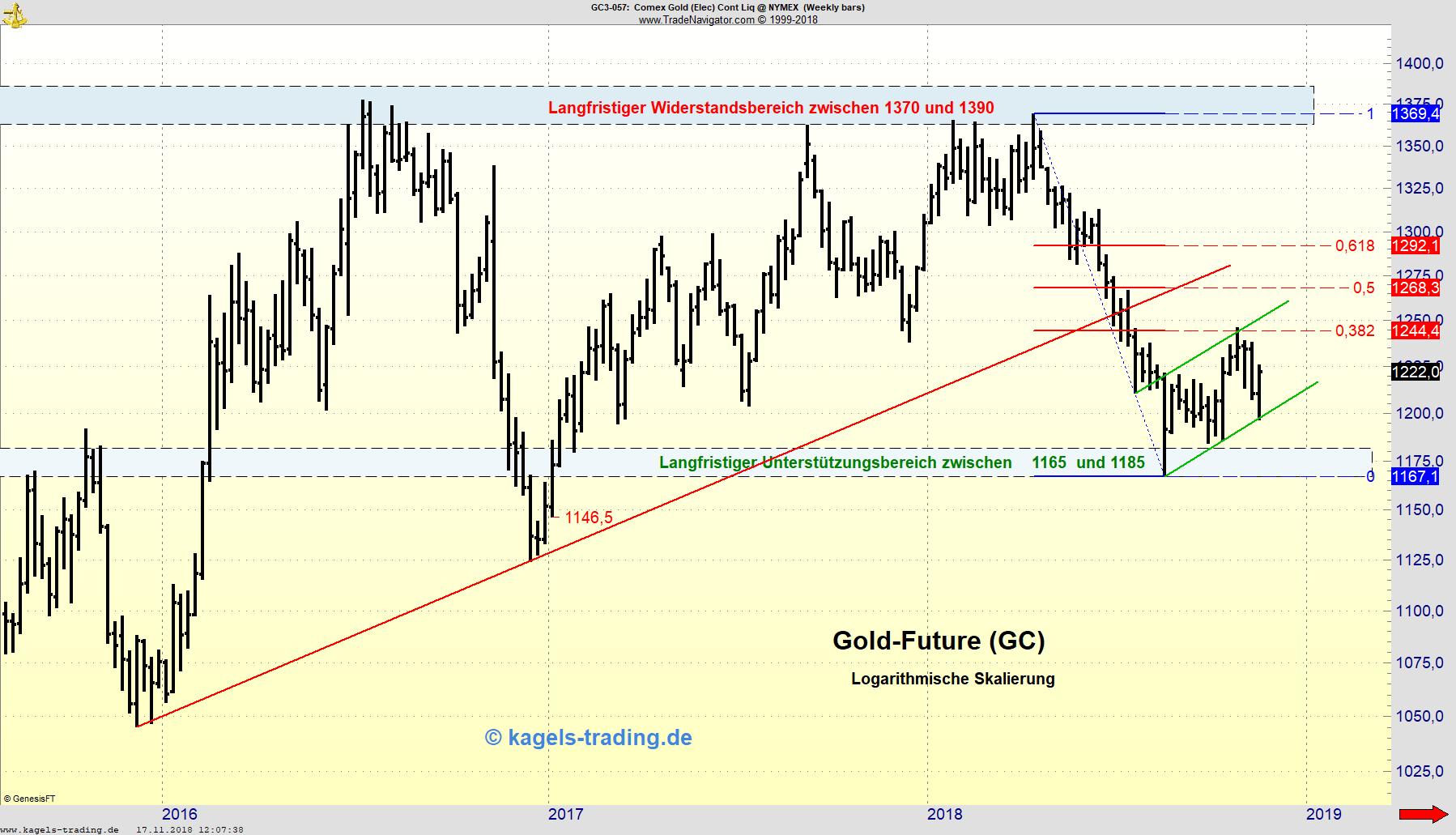 Langfristiger Gold-Future-Chart