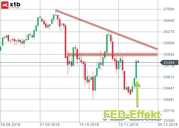 FED-Effekt im Dow Jones Tageschart