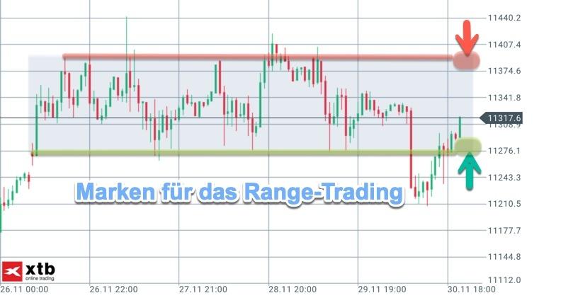 Vorbereitung Range-Trading DAX