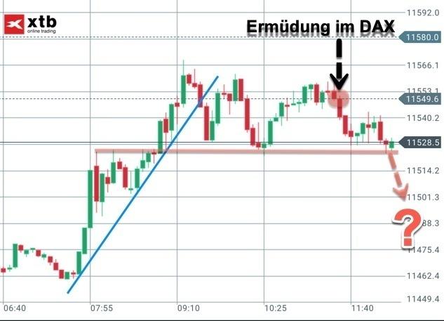 Trading-Idee Short im DAX am Montag