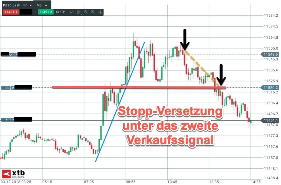 Trading-Idee Short im DAX am Montag Fortsetzung