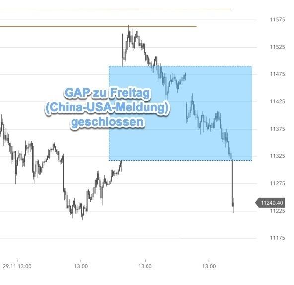 Chartanalyse mit GAP im DAX erfüllt