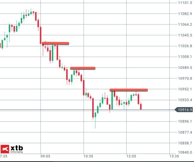 Trend-Handel im DAX am Donnerstag