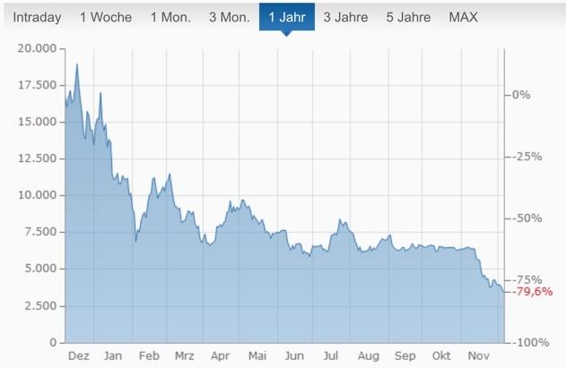 Performance 1 Jahr Bitcoin: Chart finanzen.net