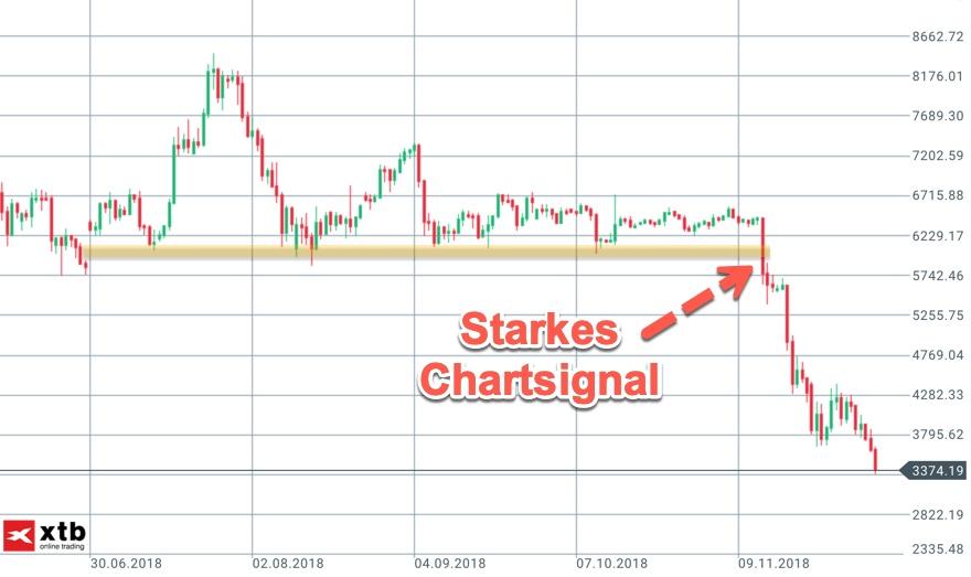 Chartsignal im Tageschart Bitcoin bei 6.000