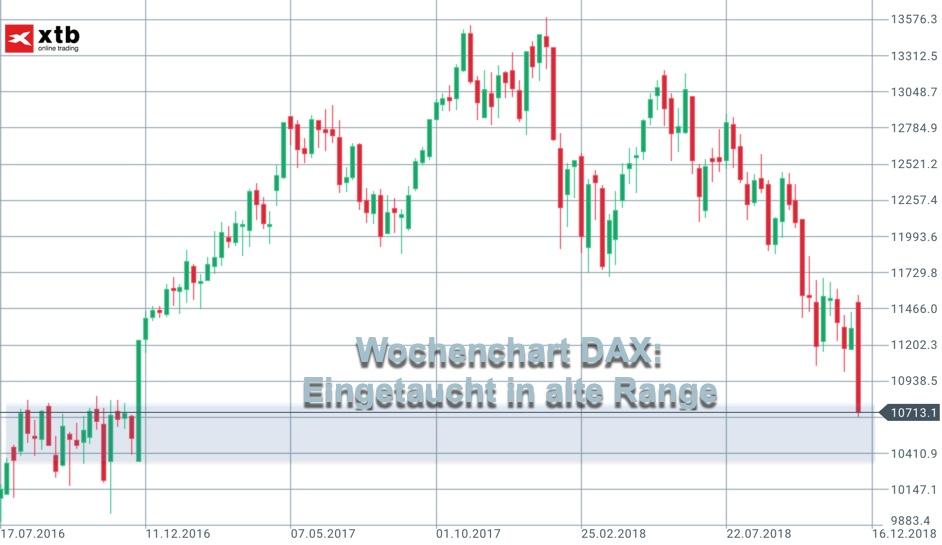 Aktualisierung des DAX-Wochencharts