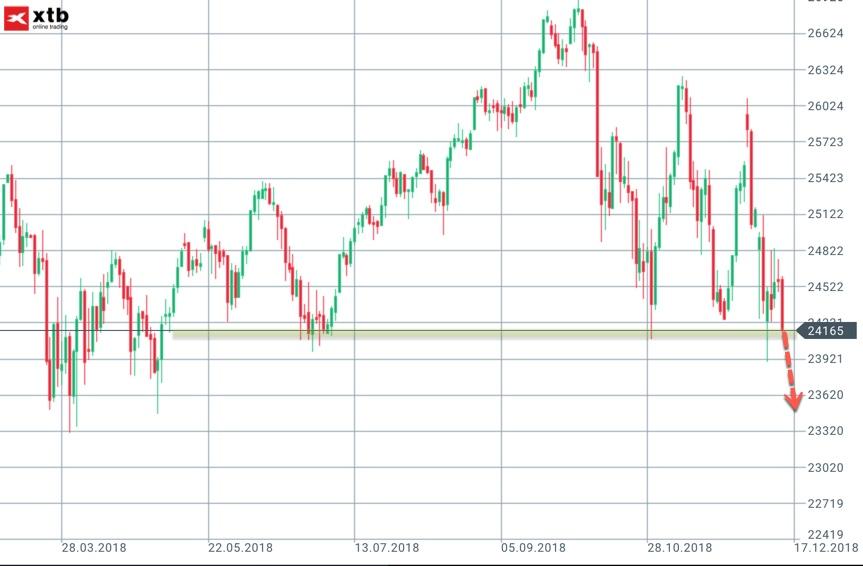 Zielbereich bei einem Bruch im Dow Jones