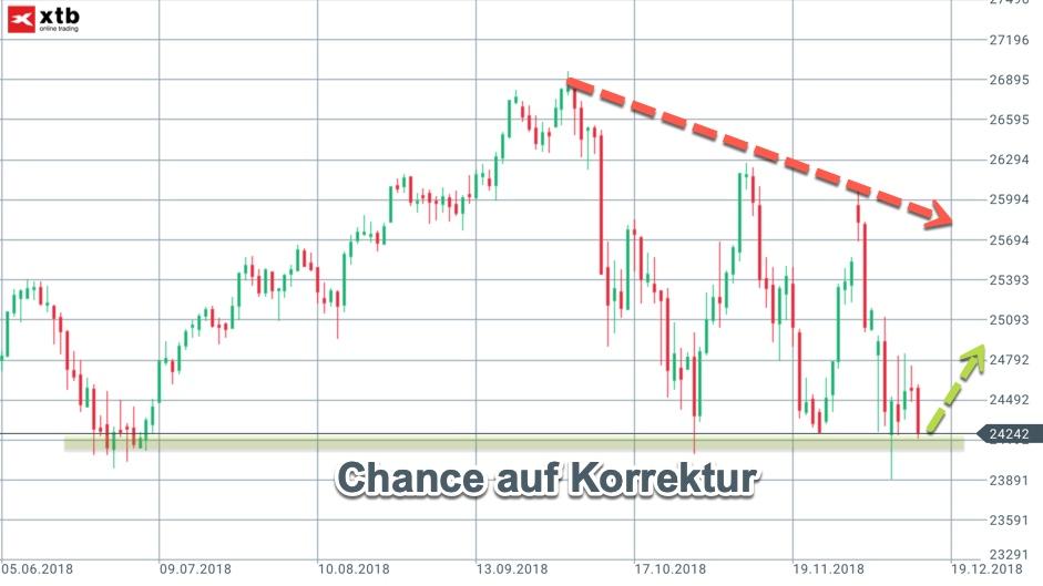 Potenzial der Gegenbewegung beim Dow Jones