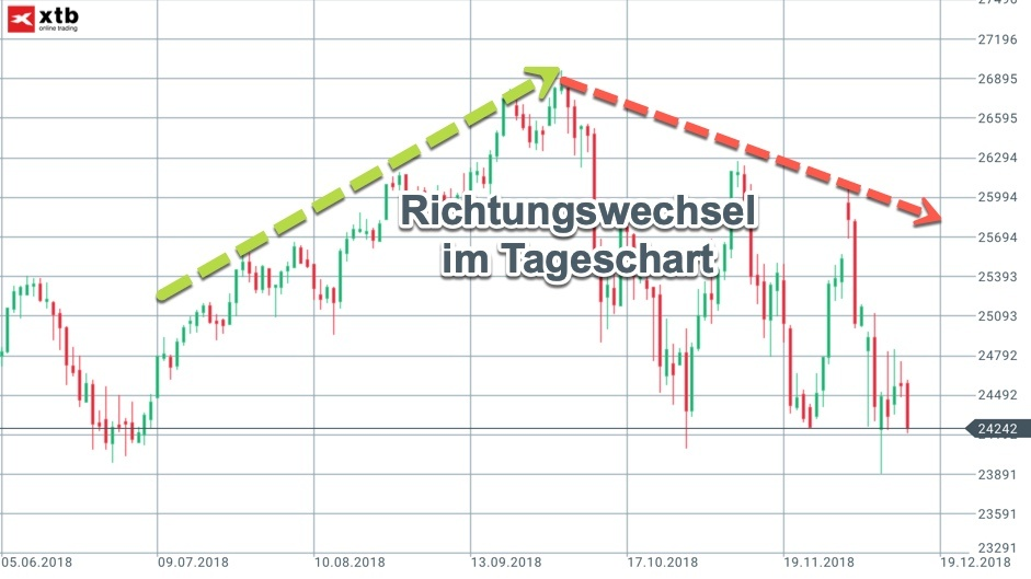 Tageschart Dow Jones
