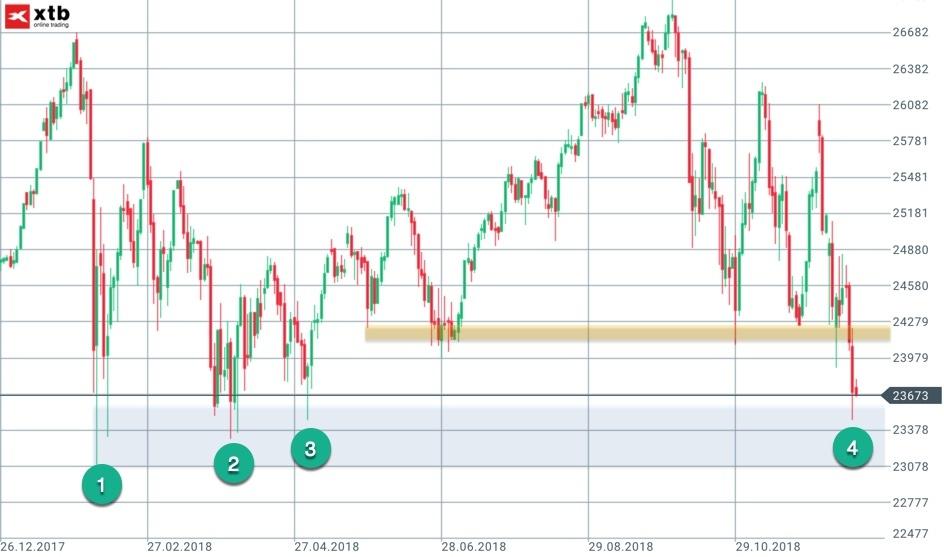 Jahrestiefs und Dynamik im Dow Jones Tageschart