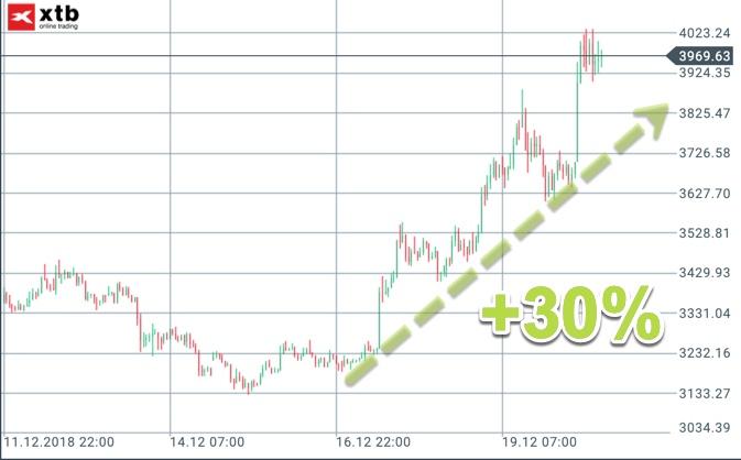 Bitcoin Gegenbewegung +30%