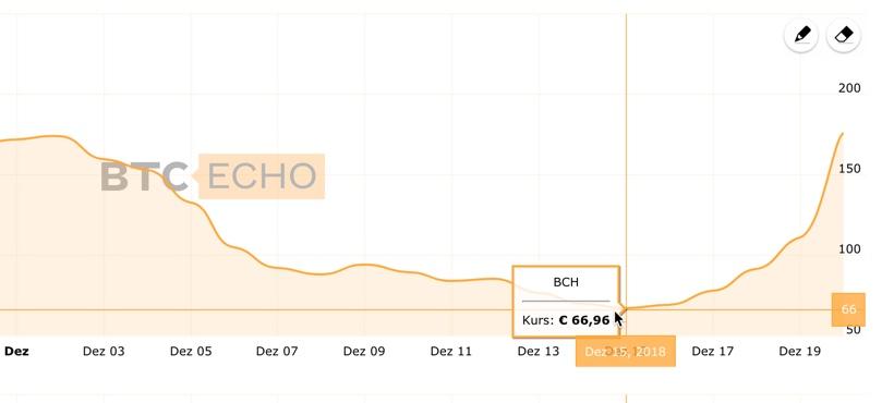 Bitcoin Cash Entwicklung Dezember