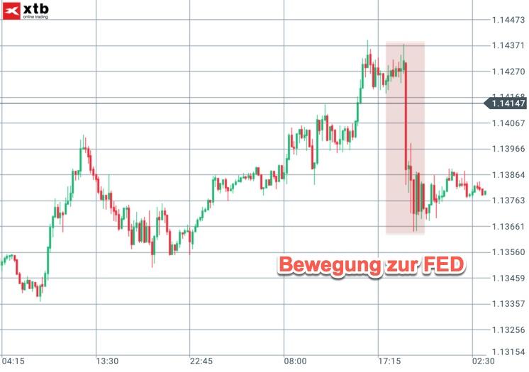 FED-Auswirkung auf den EUR/USD
