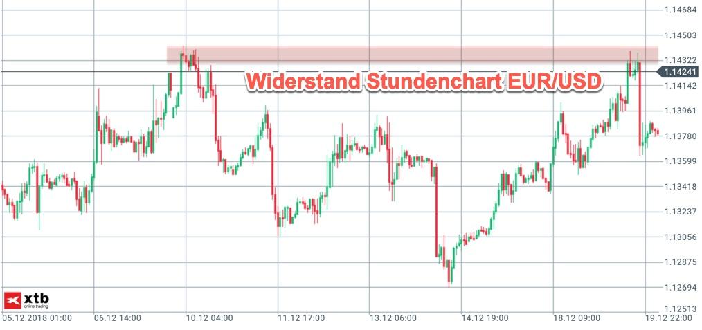 EUR/USD Widerstand Stundenchart