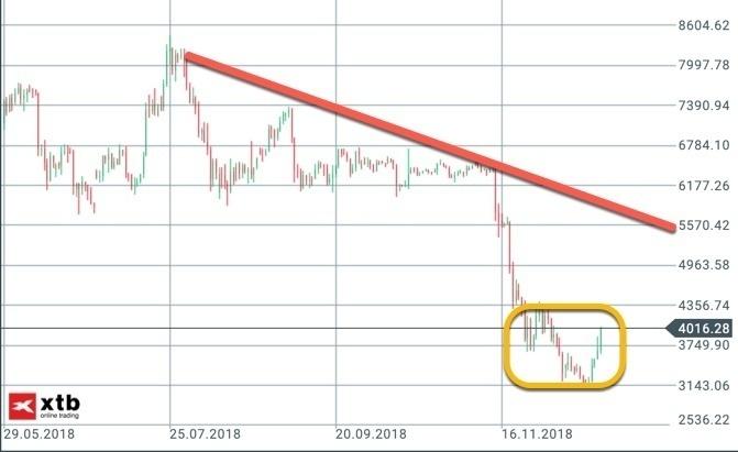 Bitcoin Tageschart mit Erholung aber ohne Trendwechsel
