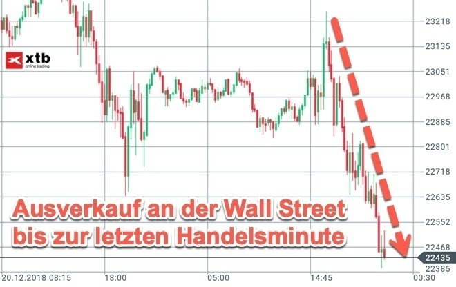 Kursverluste an der Wall Street (Dow Jones)
