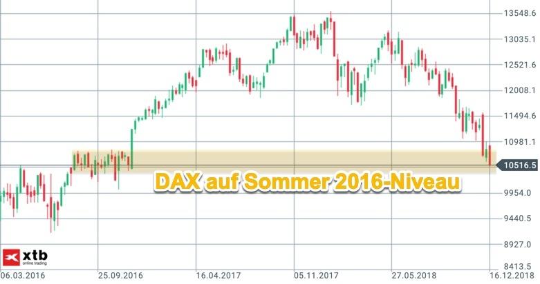 Zielbereich DAX-Chartbild aus 2016