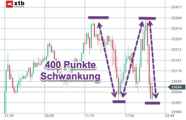 Volatilität im Dow Jones zum Jahresausklang
