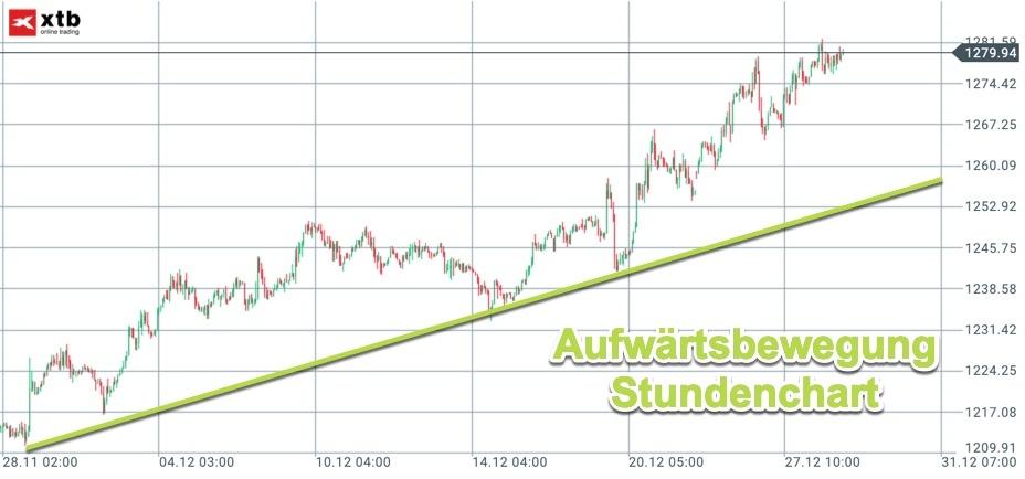Analyse für Gold-Trading: Stundenchart