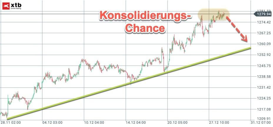 Einstieg für Gold-Trading