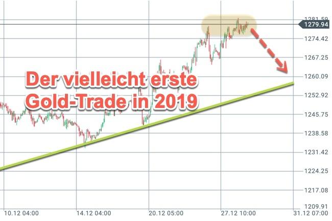 Goldpreis zieht zum Jahresende an