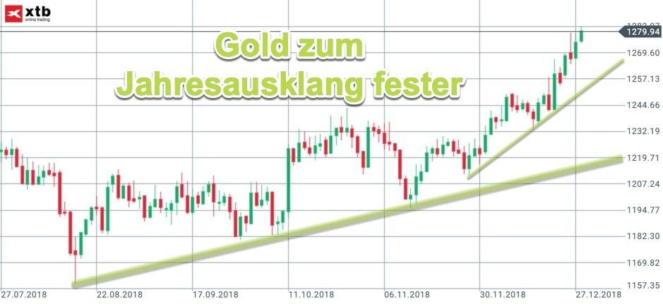 Aufwärtstrends im Goldpreis