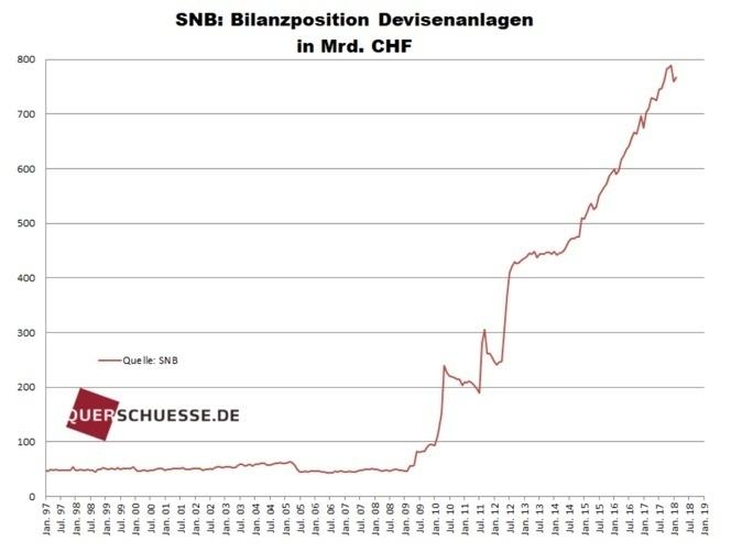 Aktuelle SNB-Bilanzpositionen