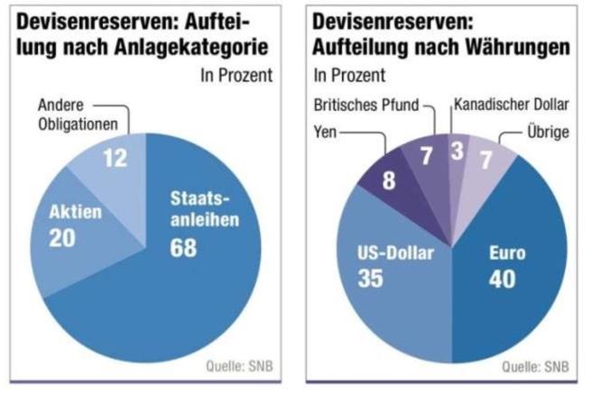 Portfolio der SNB (Aktien)