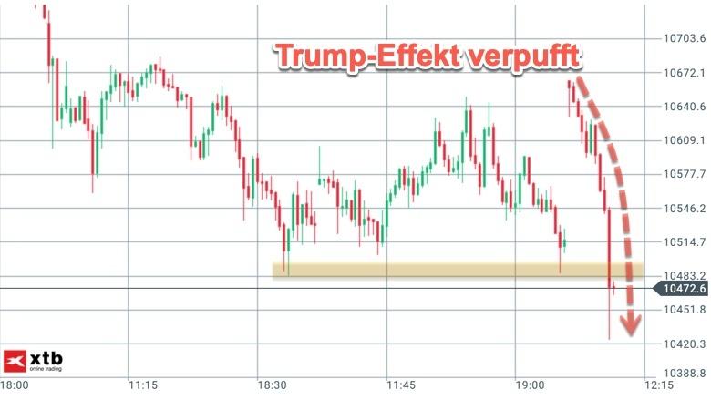 Reversal nach Trump-Aufschwung im DAX