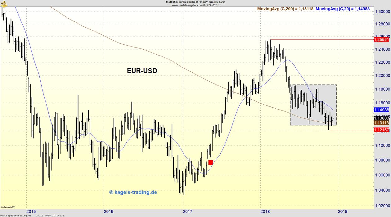 Euro-Dollar Chartanalyse für die KW50