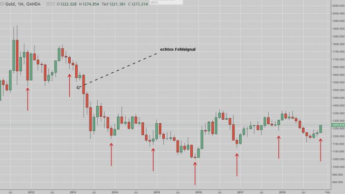 Gold-Chart mit Markierungen im Dezember