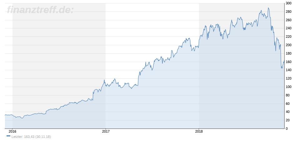 3-Jahres-Chart von NVIDIA