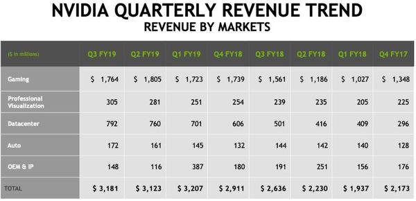 Umsatzzahlen NVIDIA: Q4 Geschäftsjahr 2017 bis Q3 Geschäftsjahr 2019